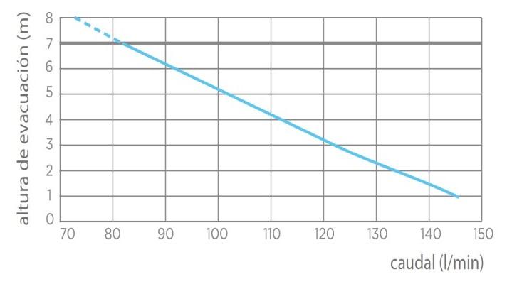 grafica caudal-altura evacuacion